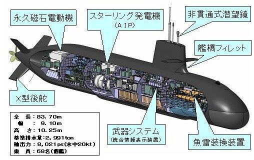 潜水艦の画像1枚目!